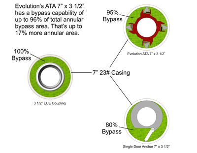 ATA - Advanced Torque Anchor Bypass